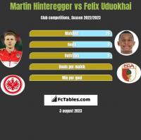 Martin Hinteregger vs Felix Uduokhai h2h player stats