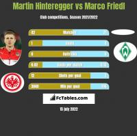 Martin Hinteregger vs Marco Friedl h2h player stats