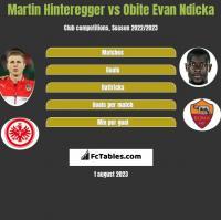 Martin Hinteregger vs Obite Evan Ndicka h2h player stats