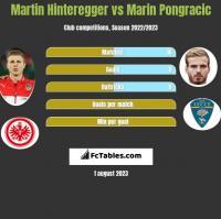 Martin Hinteregger vs Marin Pongracic h2h player stats