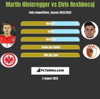 Martin Hinteregger vs Elvis Rexhbecaj h2h player stats