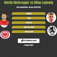 Martin Hinteregger vs Kilian Ludewig h2h player stats