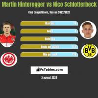 Martin Hinteregger vs Nico Schlotterbeck h2h player stats