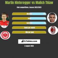 Martin Hinteregger vs Malich Thiaw h2h player stats