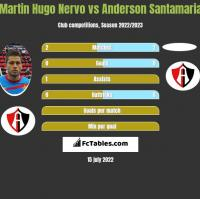 Martin Hugo Nervo vs Anderson Santamaria h2h player stats