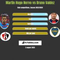 Martin Hugo Nervo vs Bruno Valdez h2h player stats