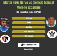 Martin Hugo Nervo vs Dionicio Manuel Moreno Escalante h2h player stats