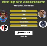 Martin Hugo Nervo vs Emmanuel Garcia h2h player stats