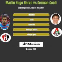 Martin Hugo Nervo vs German Conti h2h player stats