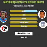 Martin Hugo Nervo vs Gustavo Cabral h2h player stats