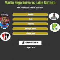 Martin Hugo Nervo vs Jaine Barreiro h2h player stats