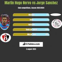 Martin Hugo Nervo vs Jorge Sanchez h2h player stats