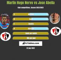 Martin Hugo Nervo vs Jose Abella h2h player stats