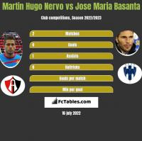Martin Hugo Nervo vs Jose Maria Basanta h2h player stats