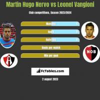 Martin Hugo Nervo vs Leonel Vangioni h2h player stats