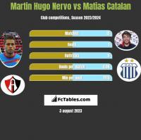 Martin Hugo Nervo vs Matias Catalan h2h player stats