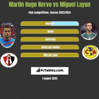 Martin Hugo Nervo vs Miguel Layun h2h player stats
