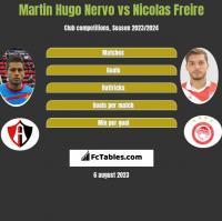 Martin Hugo Nervo vs Nicolas Freire h2h player stats