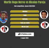 Martin Hugo Nervo vs Nicolas Pareja h2h player stats