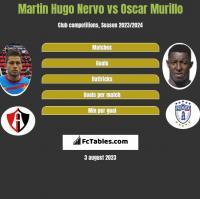 Martin Hugo Nervo vs Oscar Murillo h2h player stats