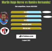 Martin Hugo Nervo vs Ramiro Hernandez h2h player stats
