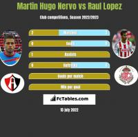 Martin Hugo Nervo vs Raul Lopez h2h player stats