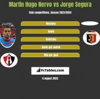 Martin Hugo Nervo vs Jorge Segura h2h player stats