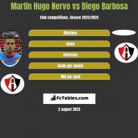 Martin Hugo Nervo vs Diego Barbosa h2h player stats