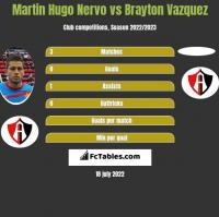 Martin Hugo Nervo vs Brayton Vazquez h2h player stats