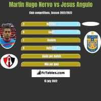 Martin Hugo Nervo vs Jesus Angulo h2h player stats
