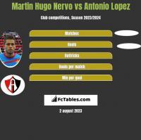 Martin Hugo Nervo vs Antonio Lopez h2h player stats