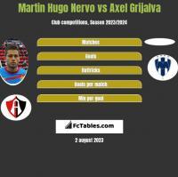 Martin Hugo Nervo vs Axel Grijalva h2h player stats