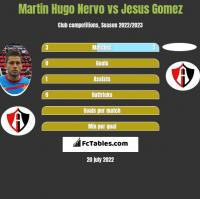 Martin Hugo Nervo vs Jesus Gomez h2h player stats