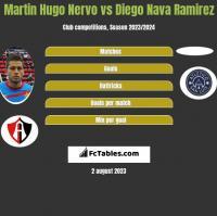 Martin Hugo Nervo vs Diego Nava Ramirez h2h player stats