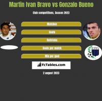 Martin Ivan Bravo vs Gonzalo Bueno h2h player stats