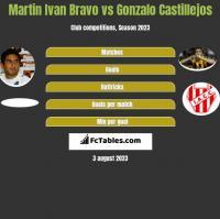 Martin Ivan Bravo vs Gonzalo Castillejos h2h player stats