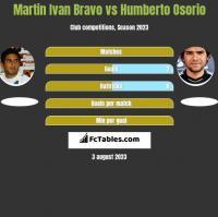 Martin Ivan Bravo vs Humberto Osorio h2h player stats