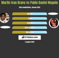 Martin Ivan Bravo vs Pablo Daniel Magnin h2h player stats
