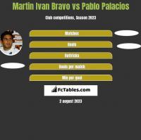 Martin Ivan Bravo vs Pablo Palacios h2h player stats