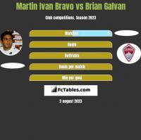 Martin Ivan Bravo vs Brian Galvan h2h player stats