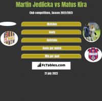 Martin Jedlicka vs Matus Kira h2h player stats