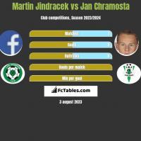Martin Jindracek vs Jan Chramosta h2h player stats