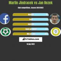 Martin Jindracek vs Jan Rezek h2h player stats
