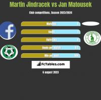 Martin Jindracek vs Jan Matousek h2h player stats