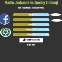 Martin Jindracek vs Sunday Adetunji h2h player stats