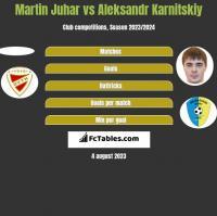 Martin Juhar vs Aleksandr Karnitski h2h player stats
