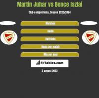 Martin Juhar vs Bence Iszlai h2h player stats