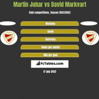 Martin Juhar vs David Markvart h2h player stats