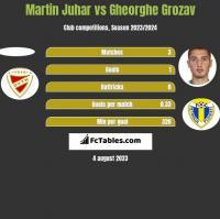 Martin Juhar vs Gheorghe Grozav h2h player stats