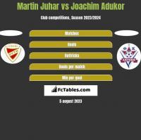 Martin Juhar vs Joachim Adukor h2h player stats